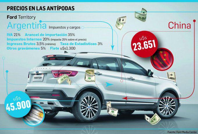 ford, china, argentina, autos, precios